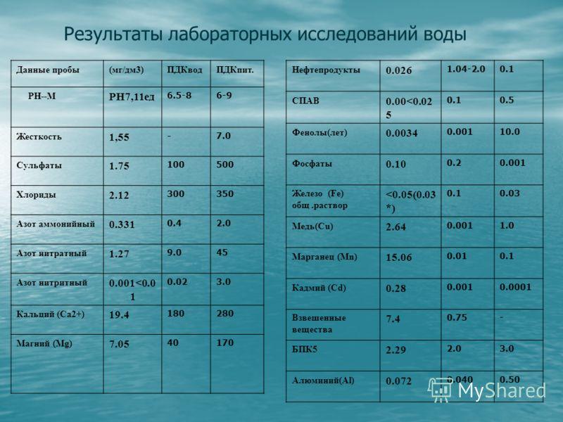 Результаты лабораторных исследований воды Данные пробы(мг/дм3)ПДКводПДКпит. РН--М РН7,11ед 6.5-86-9 Жесткость 1,55 - 7.0 Сульфаты 1.75 100500 Хлориды 2.12 300350 Азот аммонийный 0.331 0.42.0 Азот нитратный 1.27 9.045 Азот нитритный 0.001