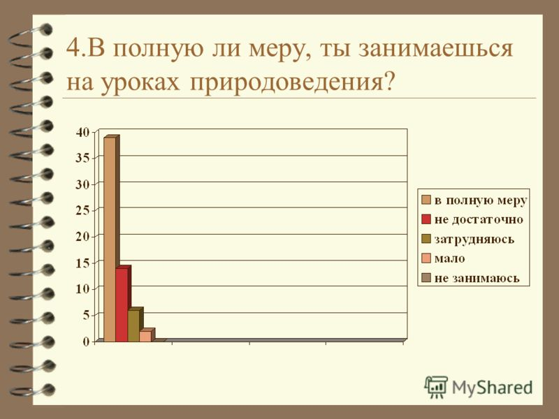 4.В полную ли меру, ты занимаешься на уроках природоведения?