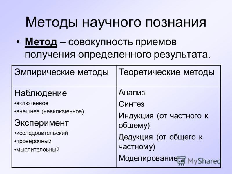 Методы научного познания Метод – совокупность приемов получения определенного результата. Эмпирические методыТеоретические методы Наблюдение включенное внешнее (невключенное) Эксперимент исследовательский проверочный мыслителоьный Анализ Синтез Индук