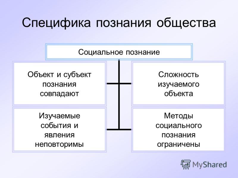 Специфика познания общества Социальное познание Объект и субъект познания совпадают Сложность изучаемого объекта Изучаемые события и явления неповторимы Методы социального познания ограничены