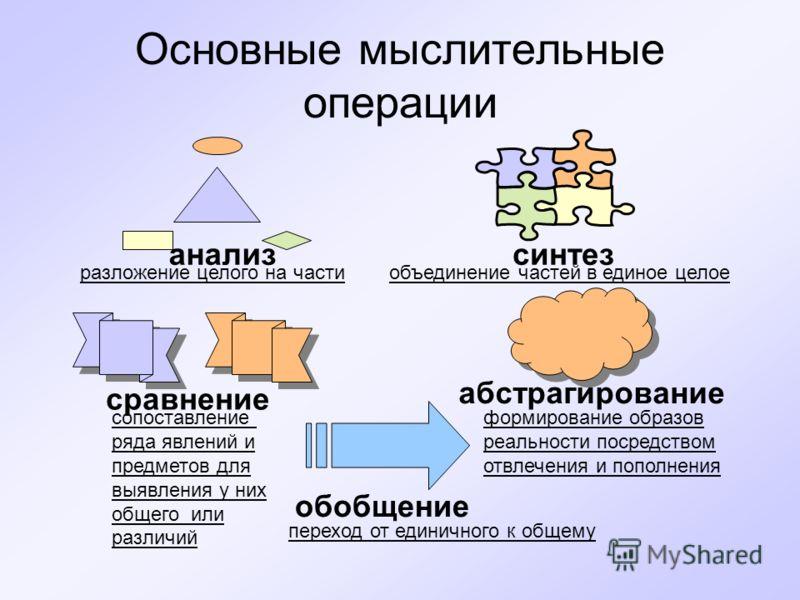 Основные мыслительные операции анализсинтез сравнение абстрагирование обобщение разложение целого на частиобъединение частей в единое целое сопоставление ряда явлений и предметов для выявления у них общего или различий формирование образов реальности