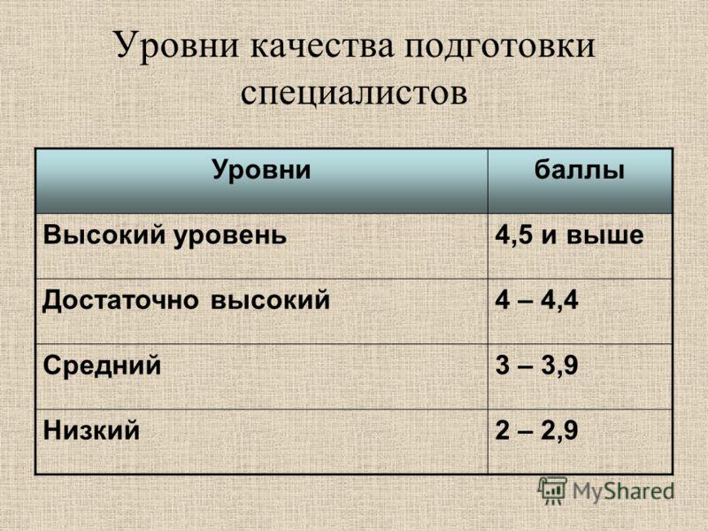 Уровни качества подготовки специалистов Уровнибаллы Высокий уровень4,5 и выше Достаточно высокий4 – 4,4 Средний3 – 3,9 Низкий2 – 2,9