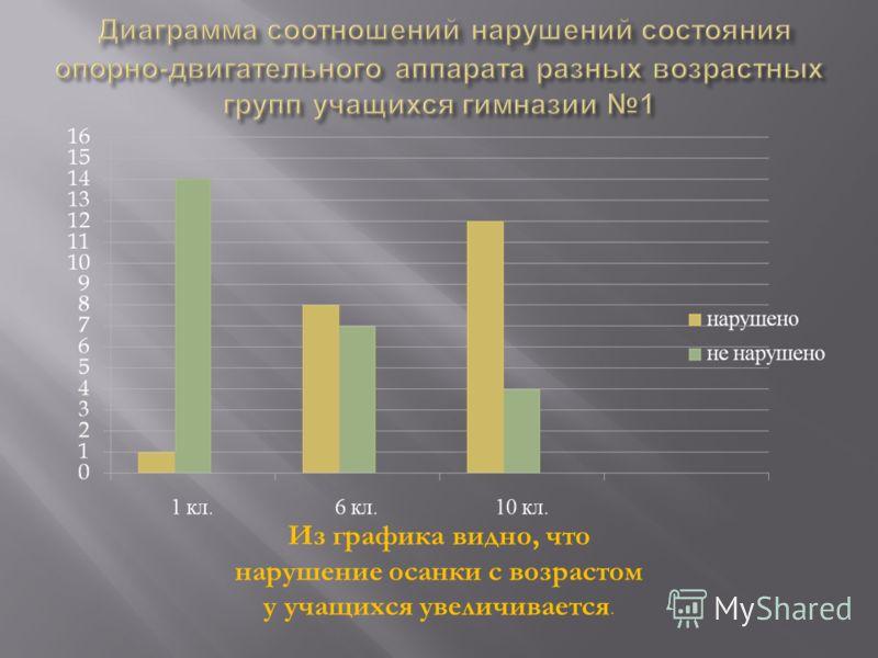 Из графика видно, что нарушение осанки с возрастом у учащихся увеличивается.