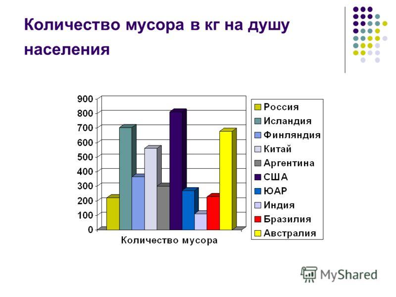 Количество мусора в кг на душу населения