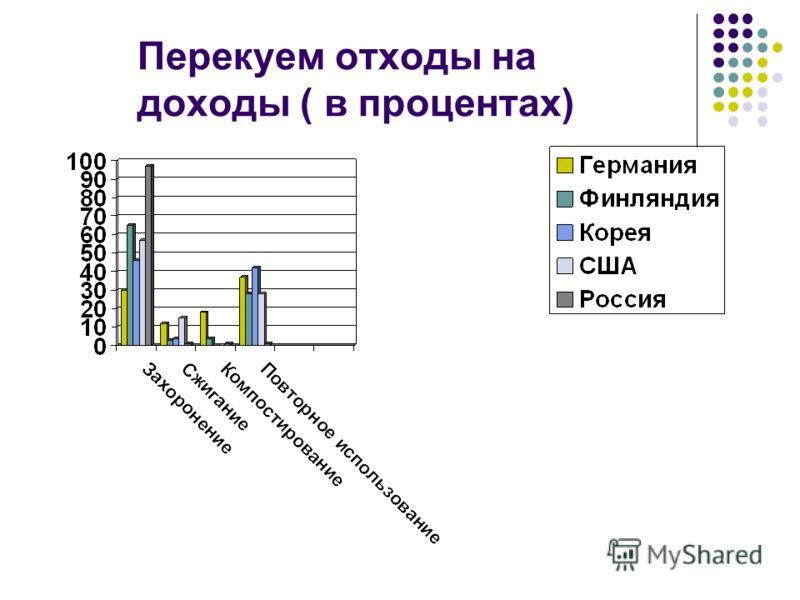 Перекуем отходы на доходы ( в процентах)