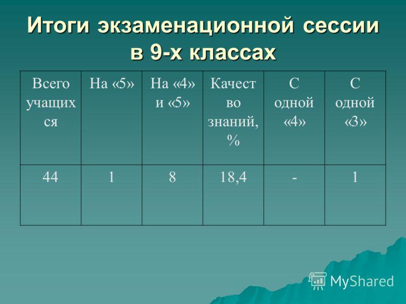 Итоги экзаменационной сессии в 9-х классах Всего учащих ся На «5»На «4» и «5» Качест во знаний, % С одной «4» С одной «3» 441818,4-1