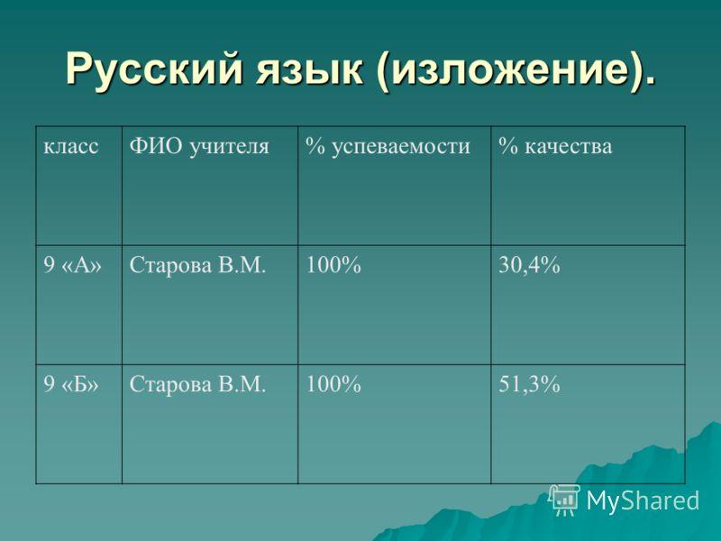 Русский язык (изложение). классФИО учителя% успеваемости% качества 9 «А»Старова В.М.100%30,4% 9 «Б»Старова В.М.100%51,3%