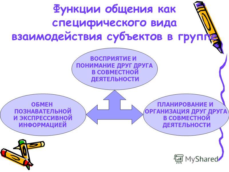 Функции общения как специфического вида взаимодействия субъектов в группе ОБМЕН ПОЗНАВАТЕЛЬНОЙ И ЭКСПРЕССИВНОЙ ИНФОРМАЦИЕЙ ПЛАНИРОВАНИЕ И ОРГАНИЗАЦИЯ ДРУГ ДРУГА В СОВМЕСТНОЙ ДЕЯТЕЛЬНОСТИ ВОСПРИЯТИЕ И ПОНИМАНИЕ ДРУГ ДРУГА В СОВМЕСТНОЙ ДЕЯТЕЛЬНОСТИ