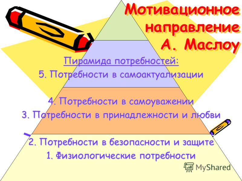 Мотивационное направление А. Маслоу Пирамида потребностей: 5. Потребности в самоактуализации 4. Потребности в самоуважении 3. Потребности в принадлежности и любви 2. Потребности в безопасности и защите 1. Физиологические потребности