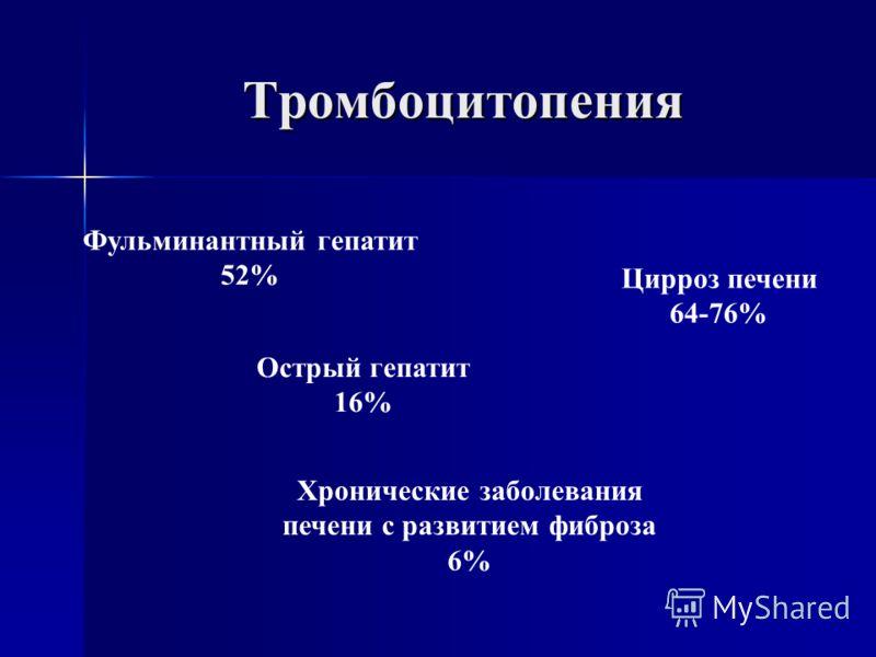 Тромбоцитопения Фульминантный гепатит 52% Острый гепатит 16% Хронические заболевания печени с развитием фиброза 6% Цирроз печени 64-76%