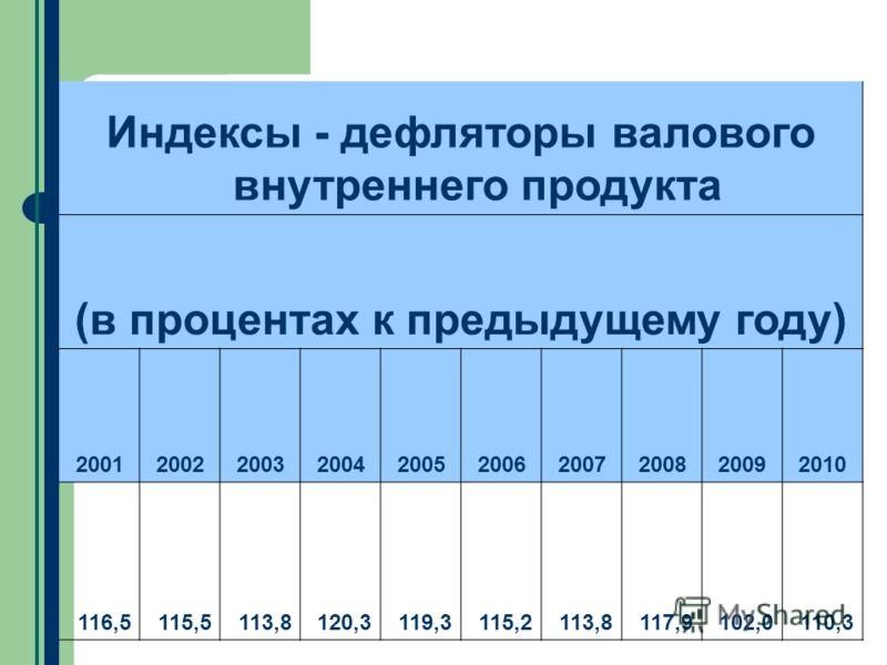 Индексы - дефляторы валового внутреннего продукта (в процентах к предыдущему году) 2001200220032004200520062007200820092010 116,5115,5113,8120,3119,3115,2113,8117,9102,0110,3
