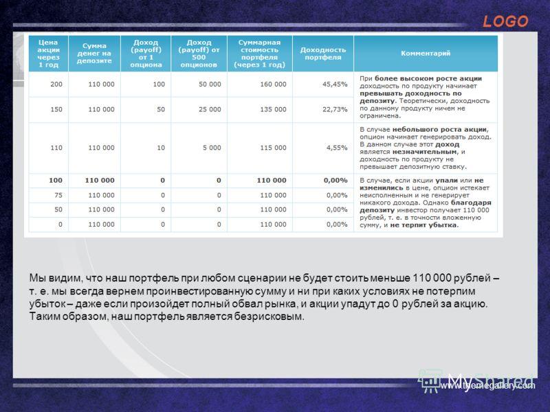 LOGO Мы видим, что наш портфель при любом сценарии не будет стоить меньше 110 000 рублей – т. е. мы всегда вернем проинвестированную сумму и ни при каких условиях не потерпим убыток – даже если произойдет полный обвал рынка, и акции упадут до 0 рубле