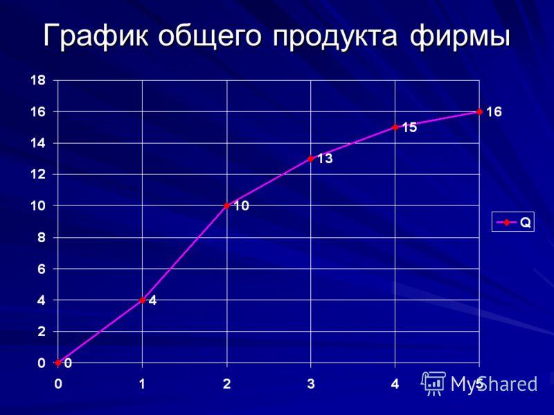 График общего продукта фирмы