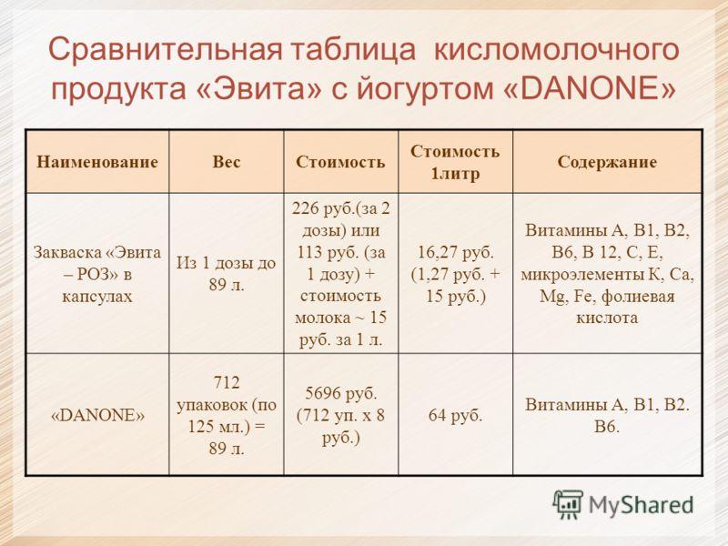 Сравнительная таблица кисломолочного продукта «Эвита» с йогуртом «DANONE» НаименованиеВесСтоимость Стоимость 1литр Содержание Закваска «Эвита – РОЗ» в капсулах Из 1 дозы до 89 л. 226 руб.(за 2 дозы) или 113 руб. (за 1 дозу) + стоимоcть молока ~ 15 ру