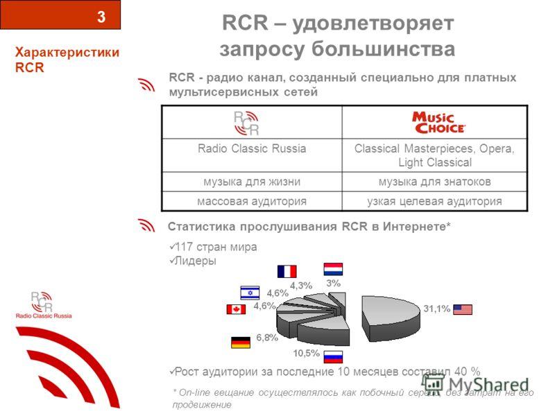RCR – удовлетворяет запросу большинства Характеристики RCR 3 RCR - радио канал, созданный специально для платных мультисервисных сетей Статистика прослушивания RCR в Интернете* Radio Classic RussiaClassical Masterpieces, Opera, Light Classical музыка