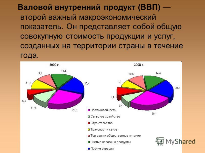 Валовой внутренний продукт (ВВП) второй важный макроэкономический показатель. Он представляет собой общую совокупную стоимость продукции и услуг, созданных на территории страны в течение года.