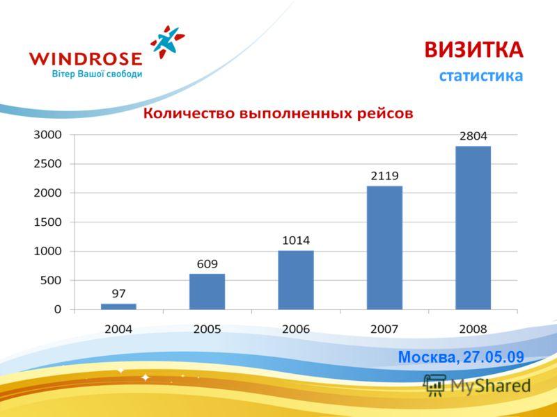 Москва, 27.05.09 ВИЗИТКА статистика