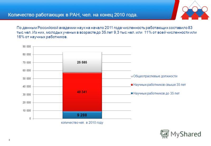 Количество работающих в РАН, чел. на конец 2010 года. 8 По данным Российской академии наук на начало 2011 года численность работающих составило 83 тыс.чел. Из них, молодых ученых в возрасте до 35 лет 9,3 тыс.чел. или 11% от всей численности или 16% о