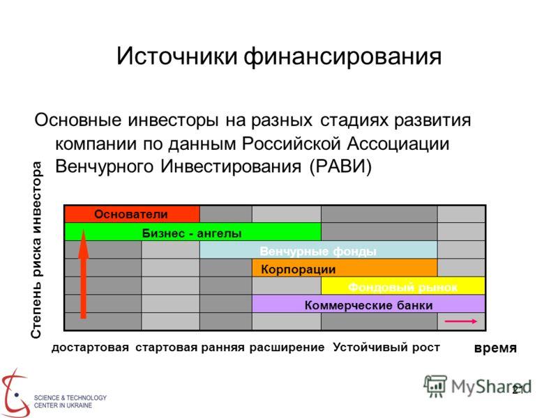 21 Источники финансирования Основные инвесторы на разных стадиях развития компании по данным Российской Ассоциации Венчурного Инвестирования (РАВИ) Коммерческие банки Фондовый рынок Корпорации Венчурные фонды Бизнес - ангелы Основатели Степень риска