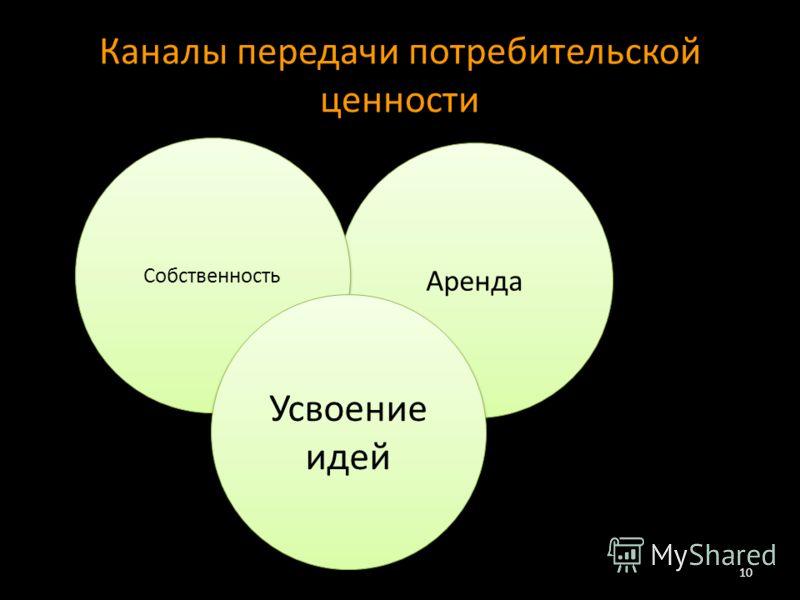 Каналы передачи потребительской ценности 10 Аренда Собственность Усвоение идей