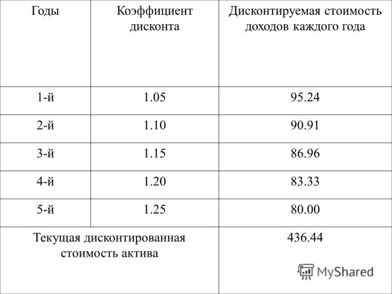 ГодыКоэффициент дисконта Дисконтируемая стоимость доходов каждого года 1-й1.0595.24 2-й1.1090.91 3-й1.1586.96 4-й1.2083.33 5-й1.2580.00 Текущая дисконтированная стоимость актива 436.44