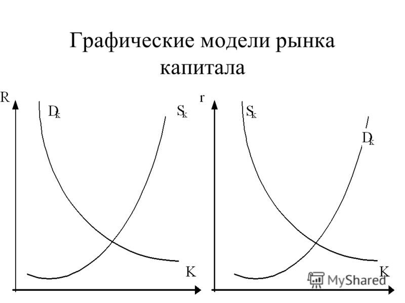 Графические модели рынка капитала