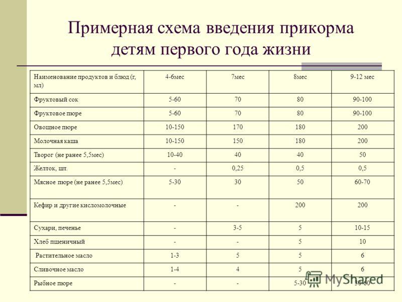 Примерная схема введения прикорма детям первого года жизни Наименование продуктов и блюд (г, мл) 4-6мес7мес8мес9-12 мес Фруктовый сок5-60708090-100 Фруктовое пюре5-60708090-100 Овощное пюре10-150170180200 Молочная каша10-150150180200 Творог (не ранее