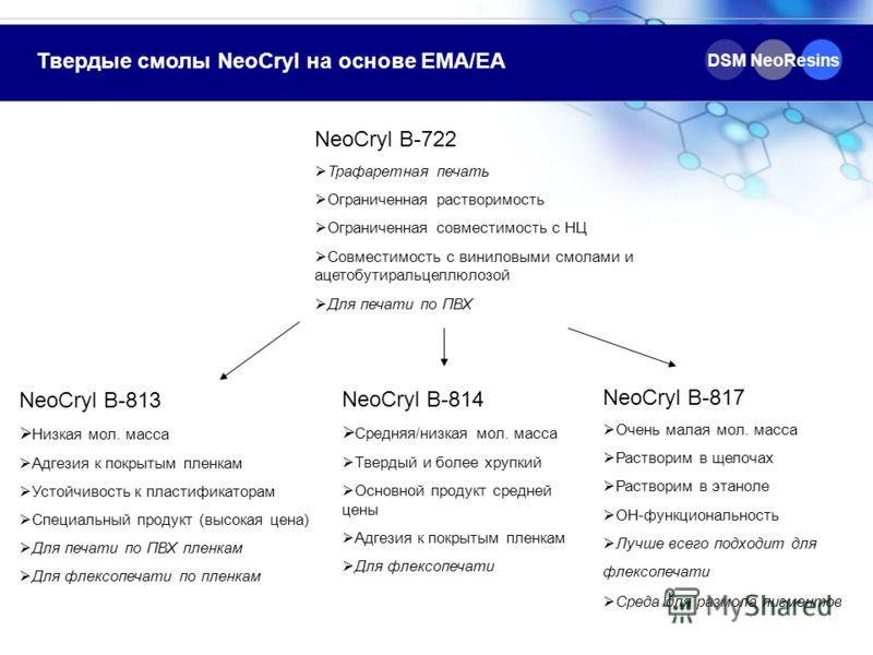 DSM NeoResins Твердые смолы NeoCryl на основе EMA/EA NeoCryl B-722 Трафаретная печать Ограниченная растворимость Ограниченная совместимость с НЦ Совместимость с виниловыми смолами и ацетобутиральцеллюлозой Для печати по ПВХ NeoCryl B-813 Низкая мол.