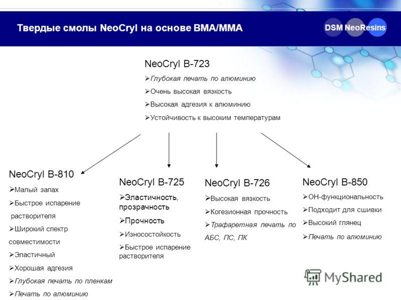 DSM NeoResins Твердые смолы NeoCryl на основе BMA/MMA NeoCryl B-723 Глубокая печать по алюминию Очень высокая вязкость Высокая адгезия к алюминию Устойчивость к высоким температурам NeoCryl B-810 Малый запах Быстрое испарение растворителя Широкий спе
