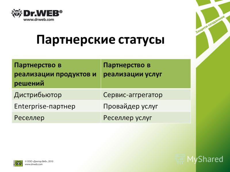 Партнерские статусы Партнерство в реализации продуктов и решений Партнерство в реализации услуг ДистрибьюторСервис-аггрегатор Enterprise-партнерПровайдер услуг РеселлерРеселлер услуг