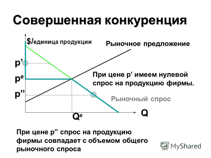 Совершенная конкуренция Q $/ единица продукции Рыночное предложение pepe p p При цене p спрос на продукцию фирмы совпадает с объемом общего рыночного спроса При цене p имеем нулевой спрос на продукцию фирмы. Рыночный спрос QеQе