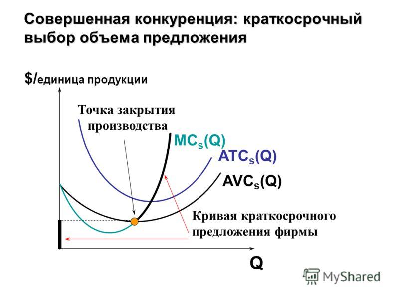 Совершенная конкуренция: краткосрочный выбор объема предложения AVC s (Q) ATC s (Q) MC s (Q) Кривая краткосрочного предложения фирмы Точка закрытия производства $/ единица продукции Q
