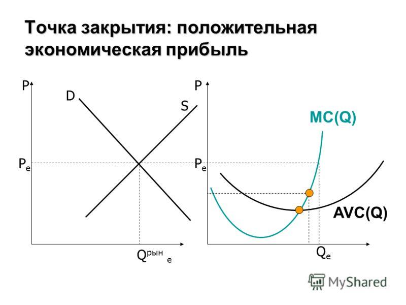 Точка закрытия: положительная экономическая прибыль PP D S MC(Q) AVC(Q) PePe PePe Q рын e QeQe