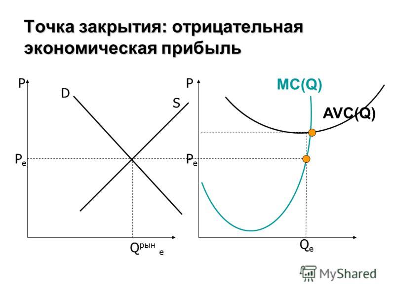 Точка закрытия: отрицательная экономическая прибыль PP D S MC(Q) PePe PePe Q рын e QeQe AVC(Q)
