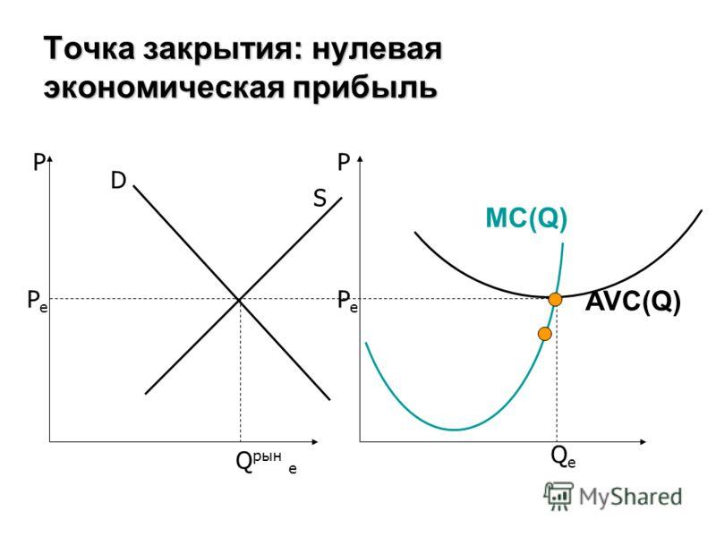 Точка закрытия: нулевая экономическая прибыль PP D S MC(Q) AVC(Q) PePe PePe Q рын e QeQe