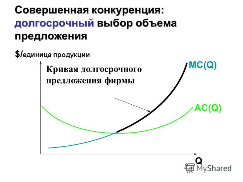 Совершенная конкуренция: долгосрочный выбор объема предложения MC(Q) AC(Q) Q $/ единица продукции Кривая долгосрочного предложения фирмы