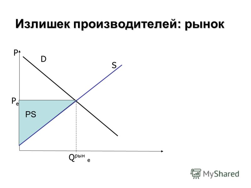 Излишек производителей: рынок P D S PePe Q рын e PS