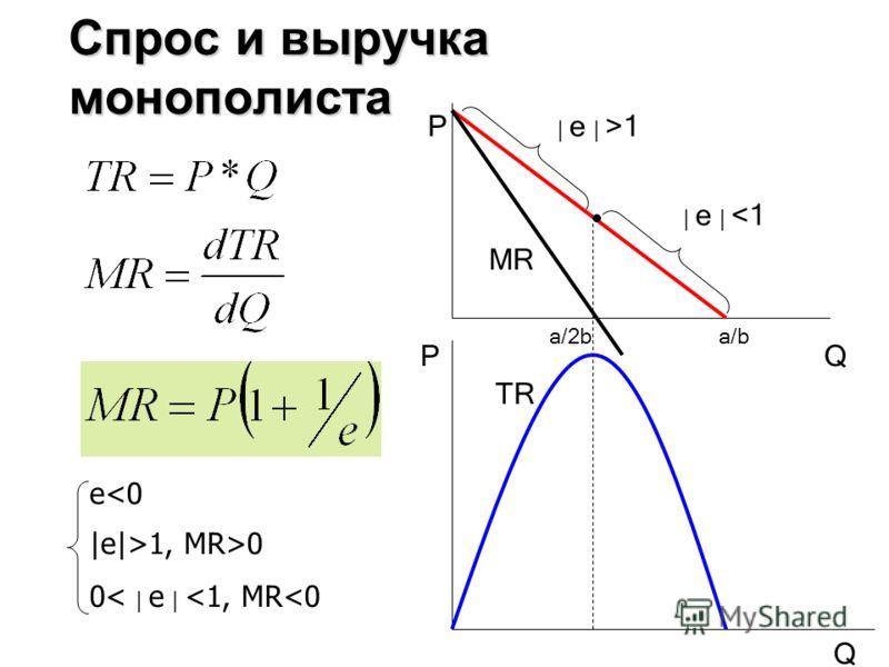 Спрос и выручка монополиста | e | 1 MR TR Q Q P P a/ba/2b e1, MR>0 0< | e |