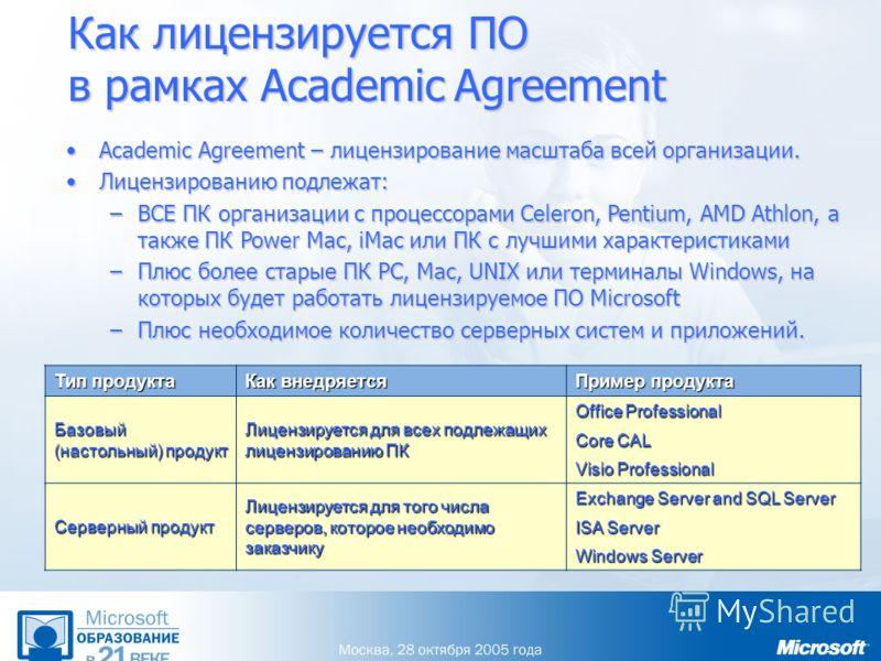 Academic Agreement – лицензирование масштаба всей организации.Academic Agreement – лицензирование масштаба всей организации. Лицензированию подлежат:Лицензированию подлежат: –ВСЕ ПК организации с процессорами Celeron, Pentium, AMD Athlon, а также ПК