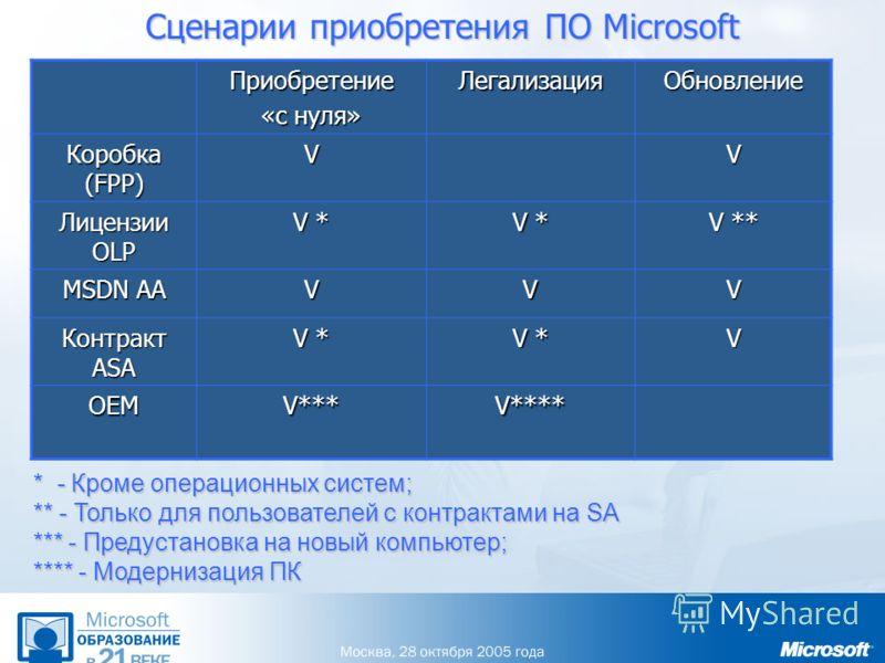 Сценарии приобретения ПО Microsoft Приобретение «с нуля» ЛегализацияОбновление Коробка (FPP) VV Лицензии OLP V *V *V *V * V *V *V *V * V ** MSDN AA VVV Контракт ASA V * V OEM V*** V**** * - Кроме операционных систем; ** - Только для пользователей с к