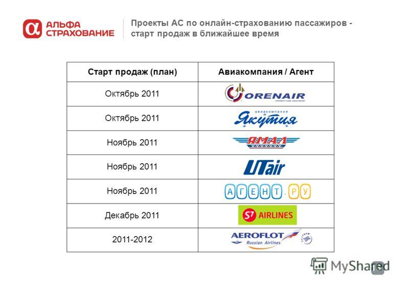 16 Проекты АС по онлайн-страхованию пассажиров - старт продаж в ближайшее время 2011-2012 Декабрь 2011 Ноябрь 2011 Октябрь 2011 Авиакомпания / АгентСтарт продаж (план)