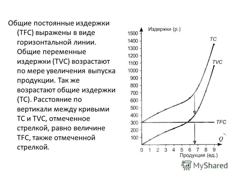 Общие постоянные издержки (TFC) выражены в виде горизонтальной линии. Общие переменные издержки (TVC) возрастают по мере увеличения выпуска продукции. Так же возрастают общие издержки (ТС). Расстояние по вертикали между кривыми ТС и TVC, отмеченное с