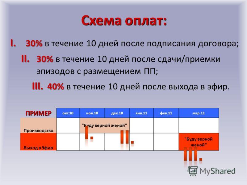 Схема оплат: I. 30% I. 30% в течение 10 дней после подписания договора; II. 30% II. 30% в течение 10 дней после сдачи/приемки эпизодов с размещением ПП; III. 40% III. 40% в течение 10 дней после выхода в эфир.ПРИМЕР окт.10ноя.10дек.10янв.11фев.11мар.