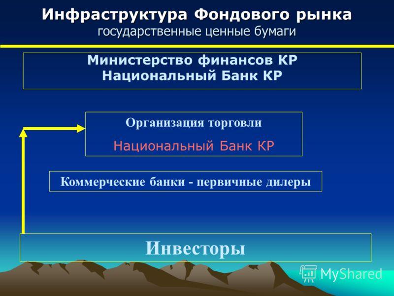 Инфраструктура Фондового рынка государственные ценные бумаги Министерство финансов КР Национальный Банк КР Организация торговли Национальный Банк КР Коммерческие банки - первичные дилеры Инвесторы