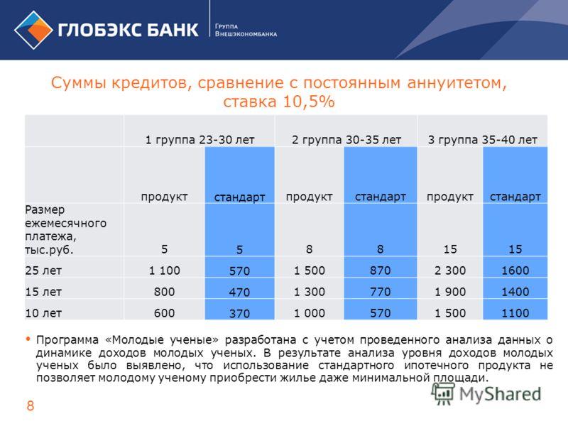 Суммы кредитов, сравнение с постоянным аннуитетом, ставка 10,5% 8 1 группа 23-30 лет2 группа 30-35 лет 3 группа 35-40 лет продукт стандарт продуктстандартпродуктстандарт Размер ежемесячного платежа, тыс.руб. 558815 25 лет1 100 570 1 5008702 3001600 1