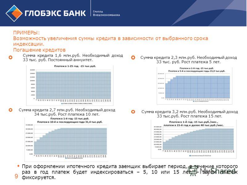9 Сумма кредита 1,6 млн.руб. Необходимый доход 33 тыс. руб. Постоянный аннуитет. Сумма кредита 2,3 млн.руб. Необходимый доход 33 тыс. руб. Рост платежа 5 лет. Сумма кредита 2,7 млн.руб. Необходимый доход 34 тыс.руб. Рост платежа 10 лет. Сумма кредита