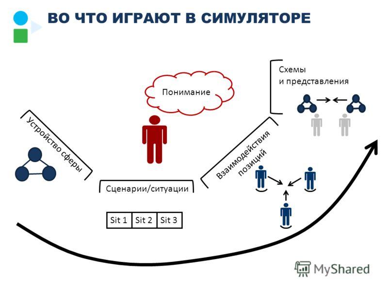 ВО ЧТО ИГРАЮТ В СИМУЛЯТОРЕ Сценарии/ситуации Устройство сферы Взаимодействия позиций Схемы и представления Понимание Sit 1Sit 2Sit 3
