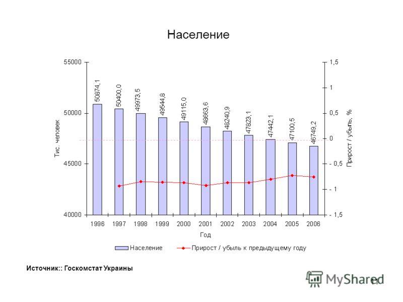 10 Прирост реальных располагаемых доходов населения, реальной заработной платы и индекса потребительских цен (кумулятивно) Источник: Госкомстат Украины
