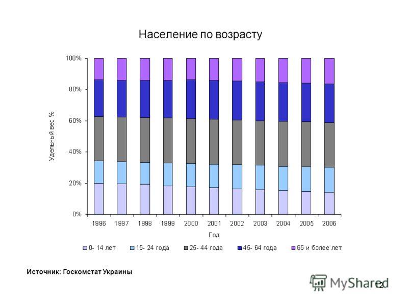 11 Население Источник:: Госкомстат Украины