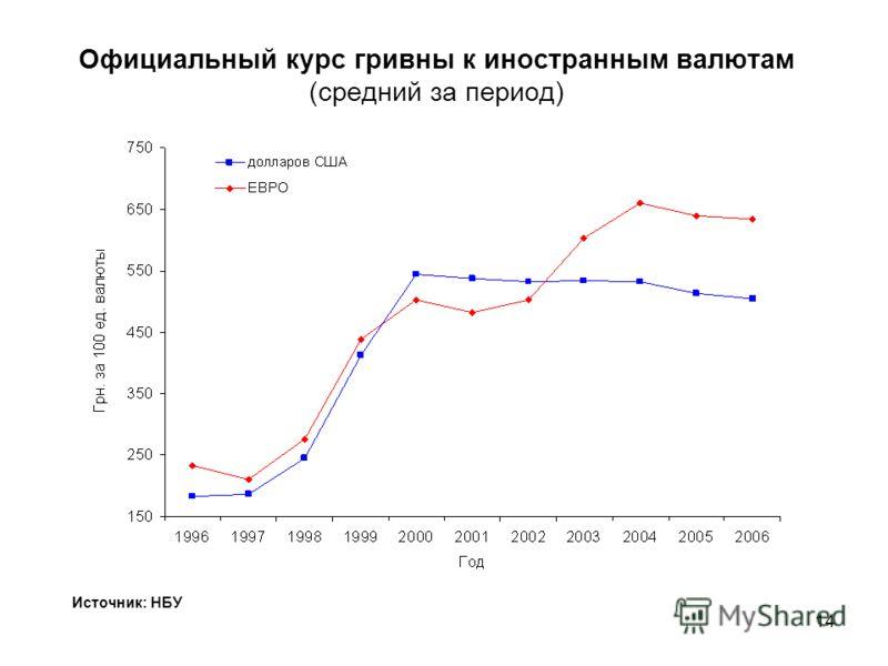 13 Уровень безработицы Источник: Госкомстат Украины